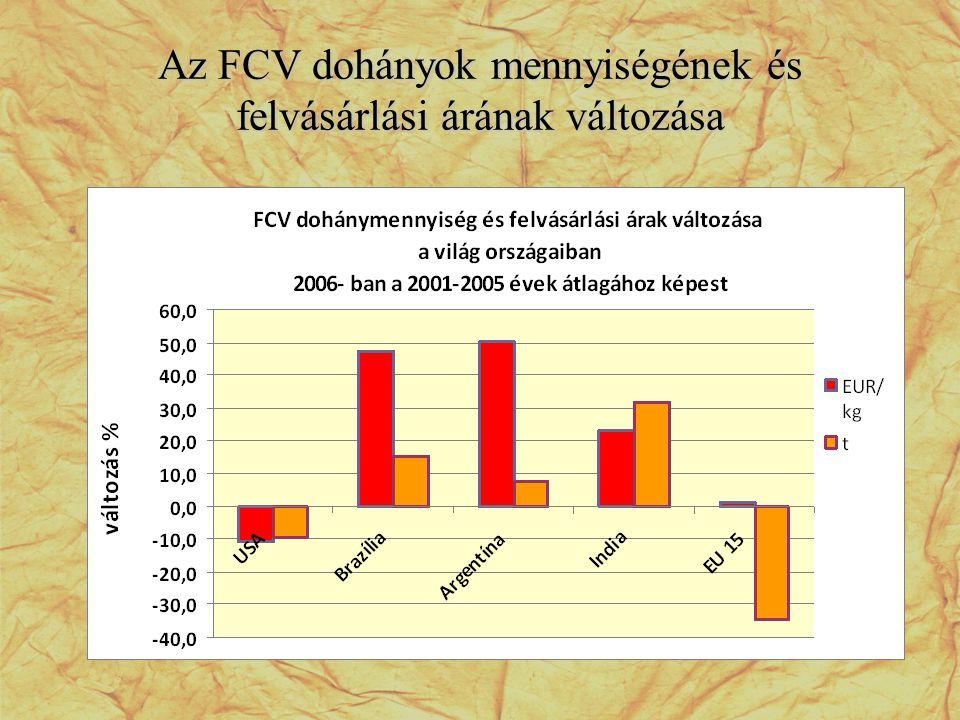 Az FCV dohányok mennyiségének és felvásárlási árának változása