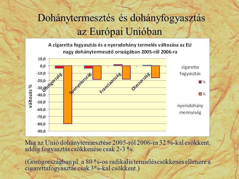 Dohánytermesztés és dohányfogyasztás az Európai Unióban