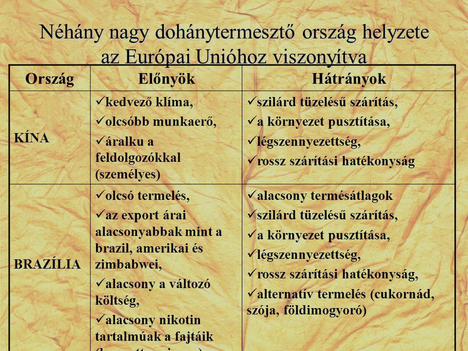 Néhány nagy dohánytermesztő ország helyzete az Európai Unióhoz viszonyítva