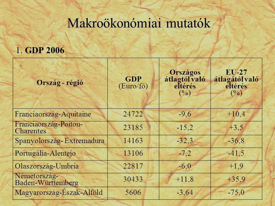 Makroökonómiai mutatók