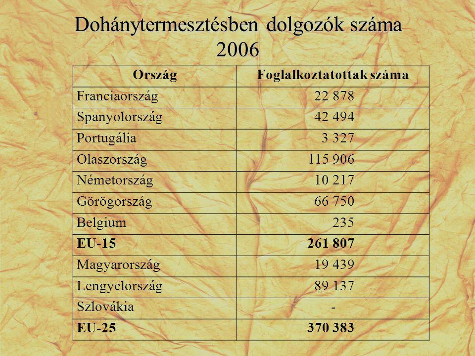 Dohánytermesztésben dolgozók száma 2006