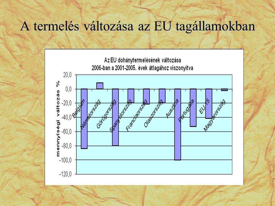 A termelés változása az EU tagállamokban