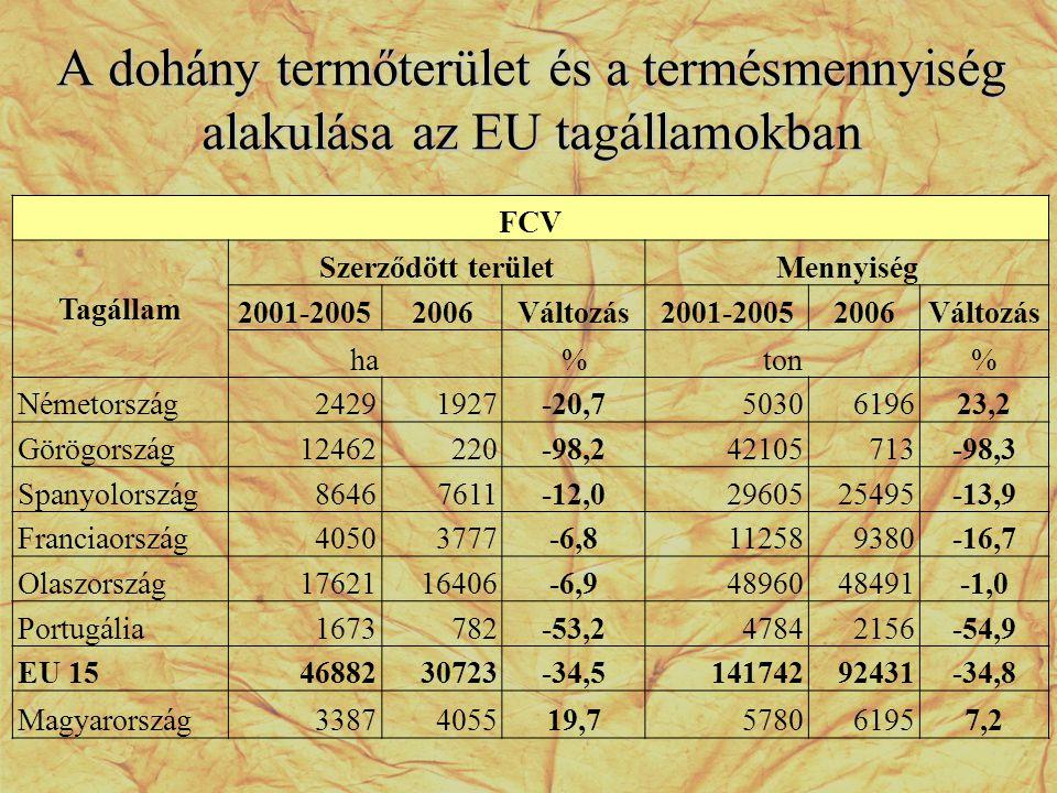 A dohány termőterület és a termésmennyiség alakulása az EU tagállamokban