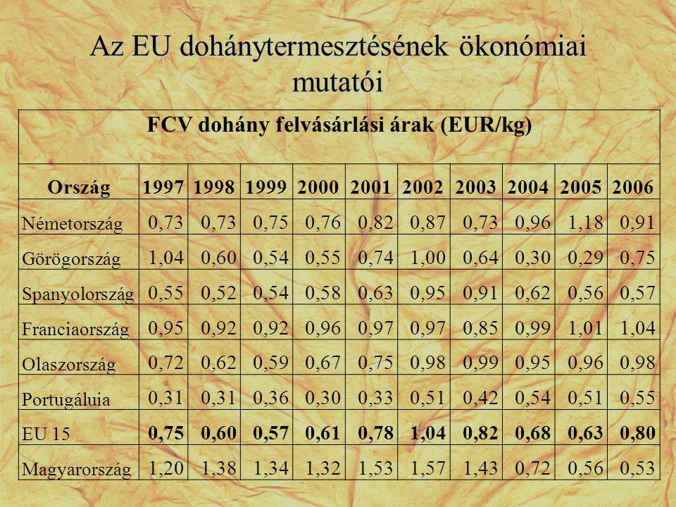 Az EU dohánytermesztésének ökonómiai mutatói