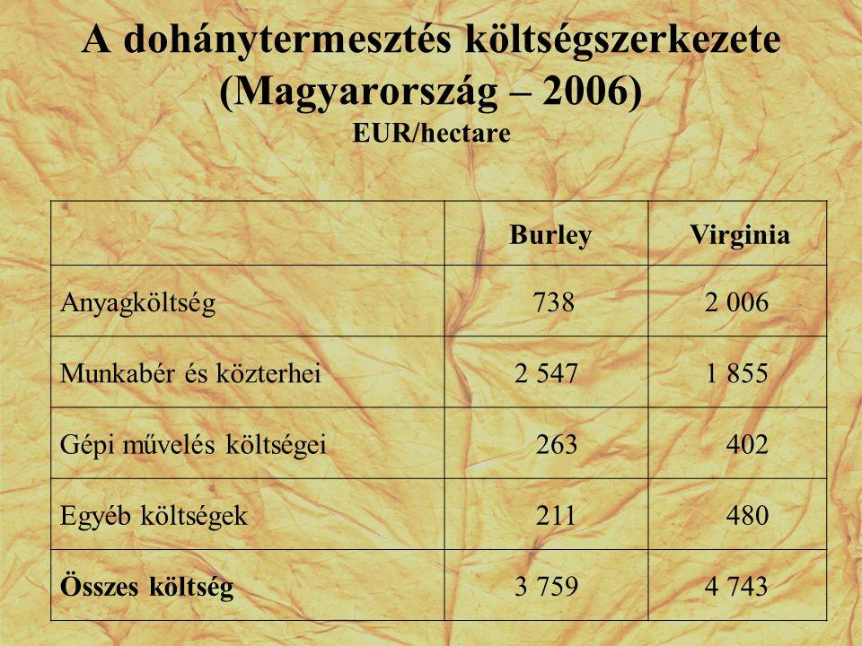 A dohánytermesztés költségszerkezete (Magyarország – 2006) EUR/hectare
