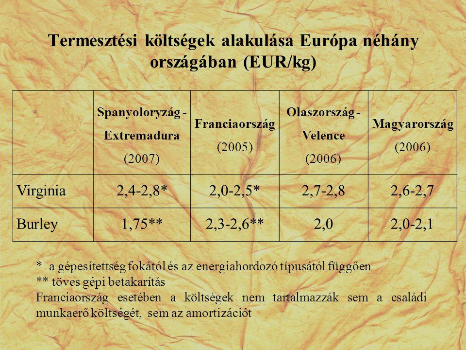 Termesztési költségek alakulása Európa néhány országában (EUR/kg)