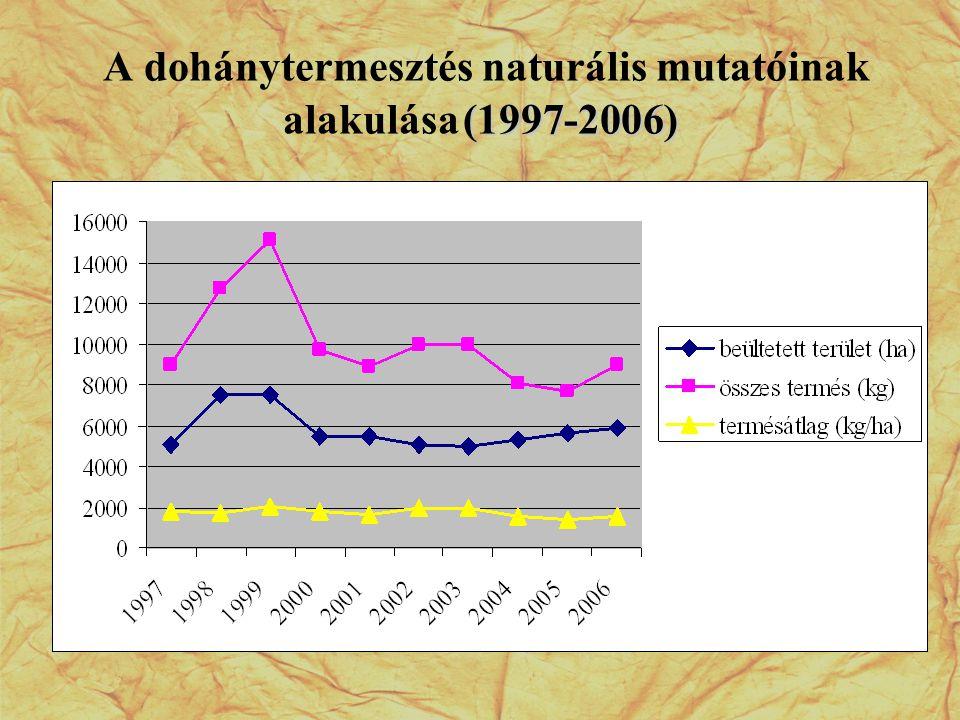 A dohánytermesztés naturális mutatóinak alakulása (1997-2006)