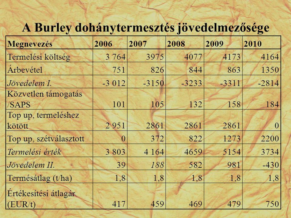 A Burley dohánytermesztés jövedelmezősége