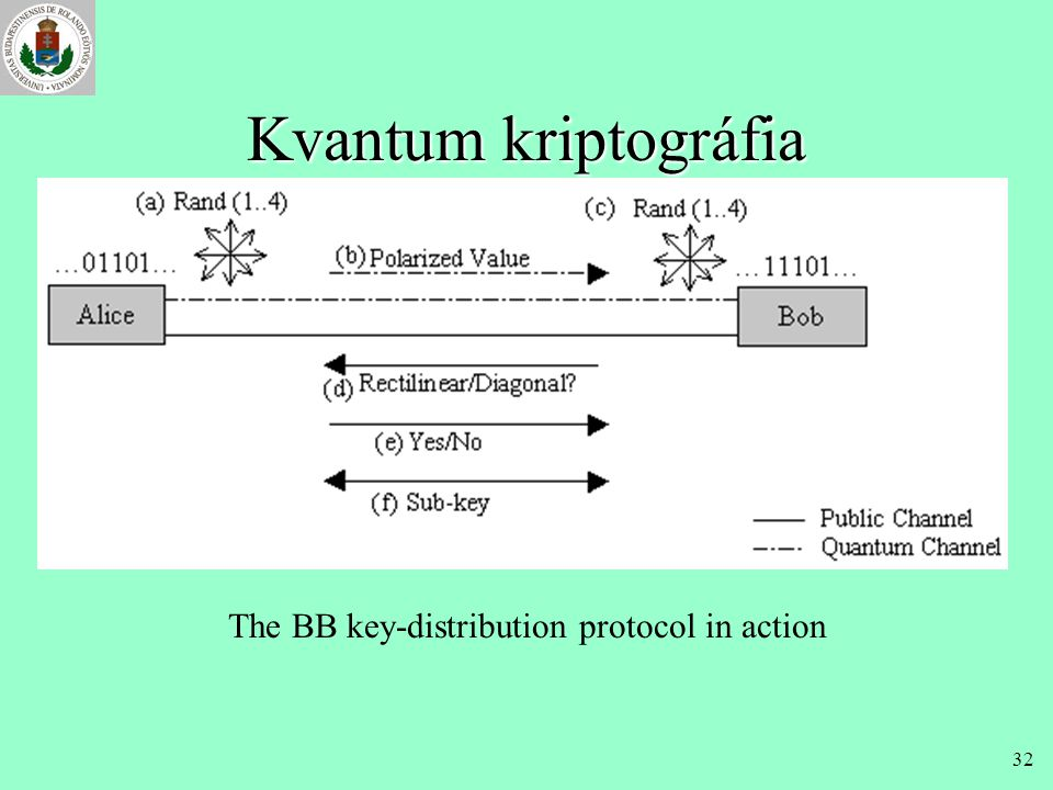 The BB key-distribution protocol in action