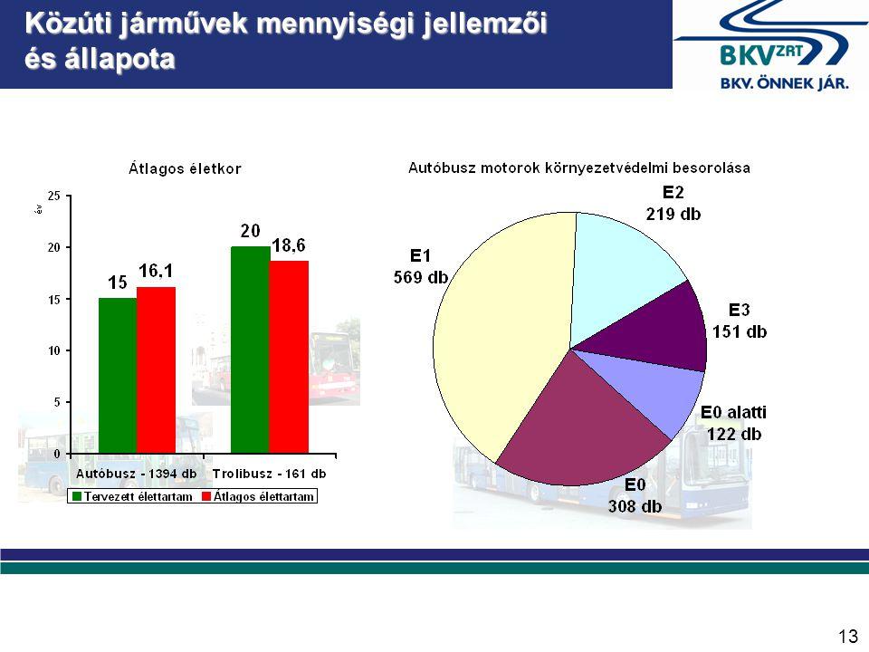 Vasúti járművek mennyiségi jellemzői és állapota