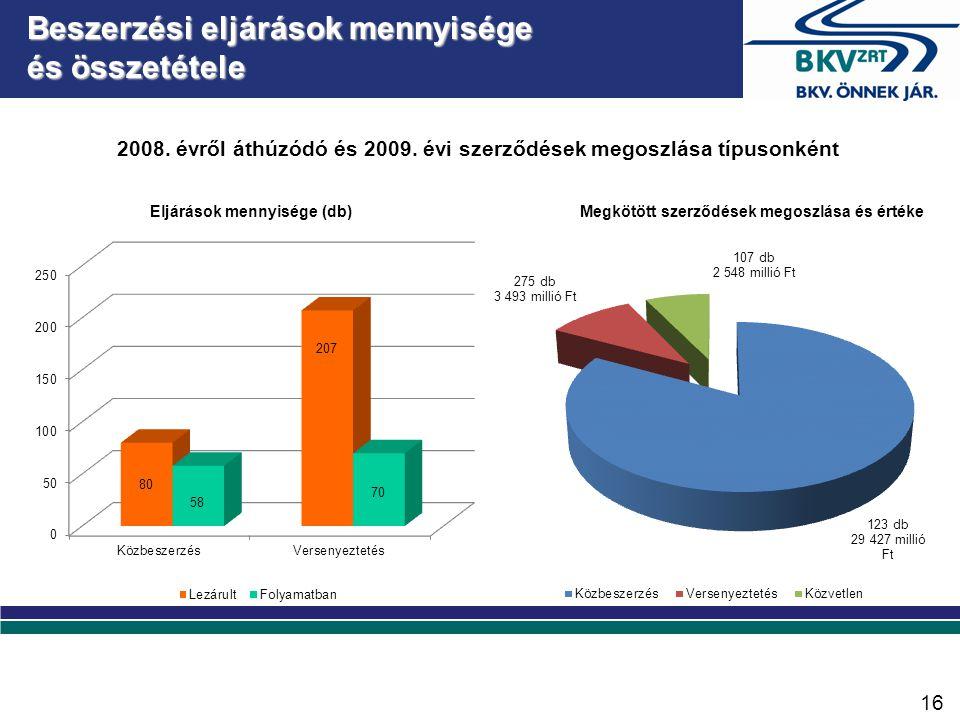 A BKV Zrt.-t érintő beruházások (1996-2008)