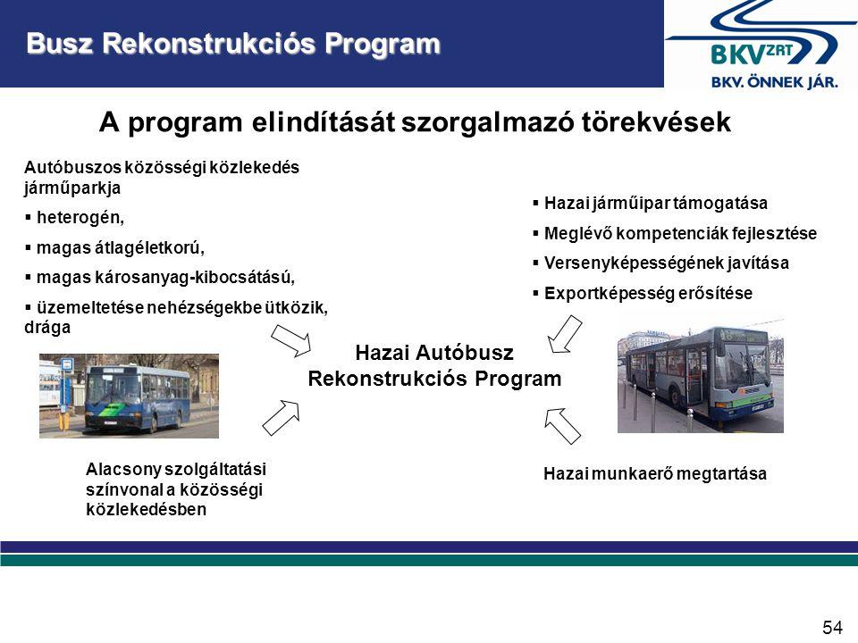 Forgalomirányítási és utastájékoztató rendszer (FUTÁR) projekt