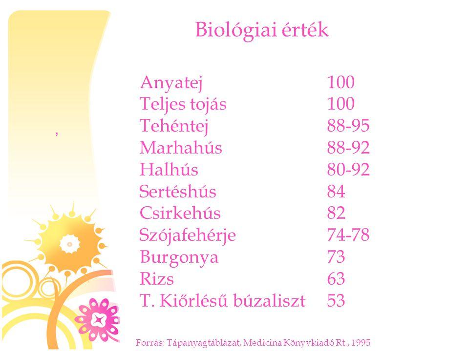 Biológiai érték Anyatej 100 Teljes tojás 100 Tehéntej 88-95