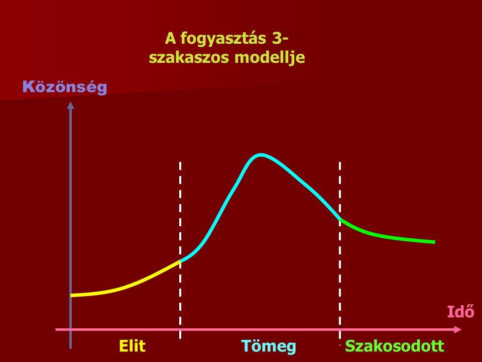 A fogyasztás 3-szakaszos modellje