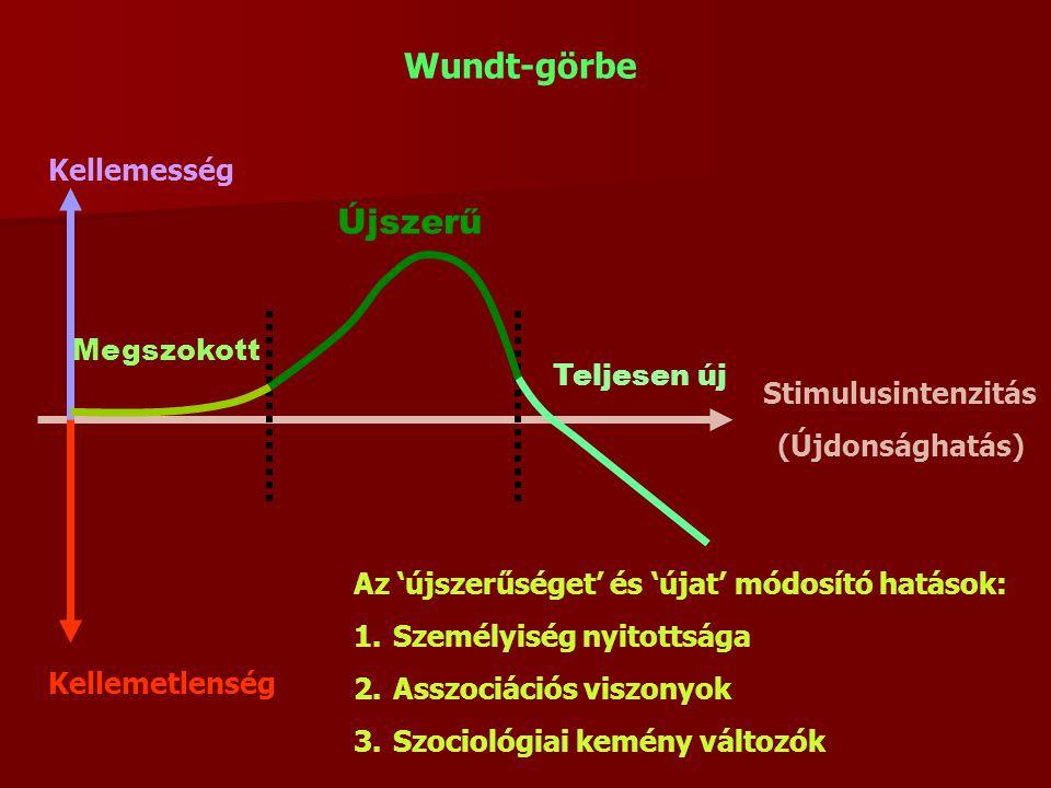 Wundt-görbe Újszerű Kellemesség Megszokott Teljesen új