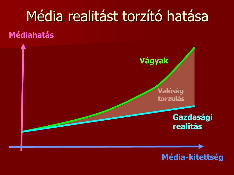 Média realitást torzító hatása