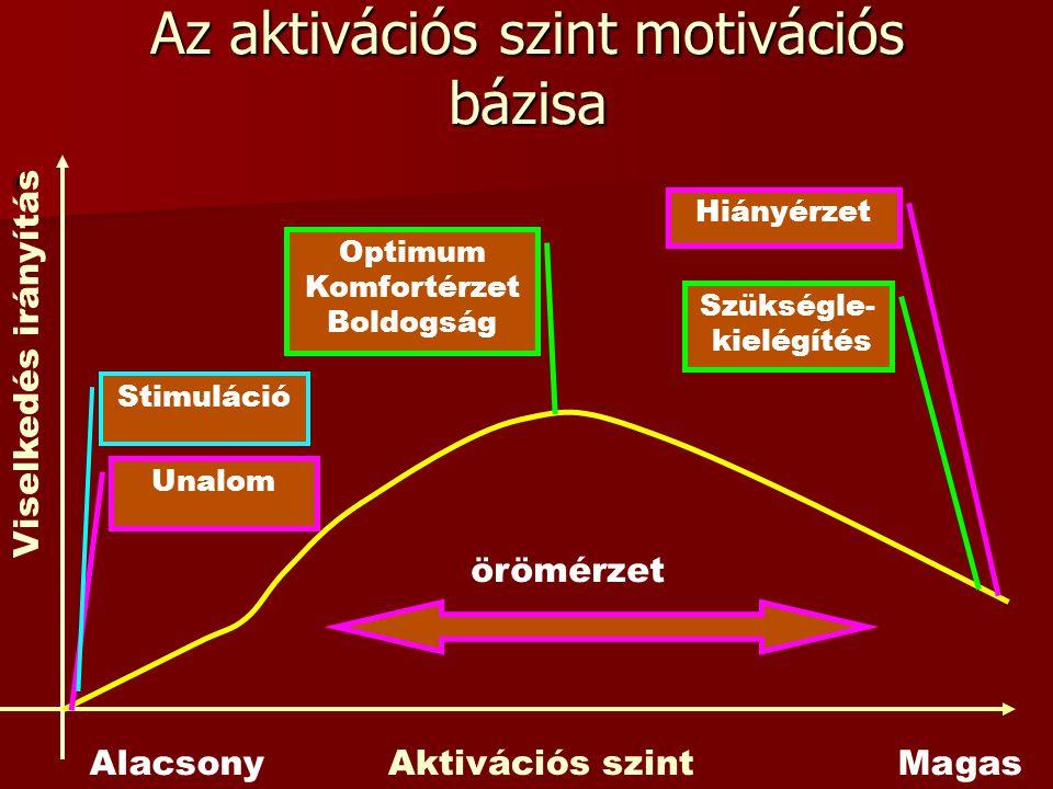 Az aktivációs szint motivációs bázisa