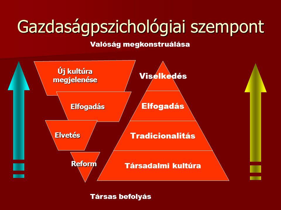 Gazdaságpszichológiai szempont