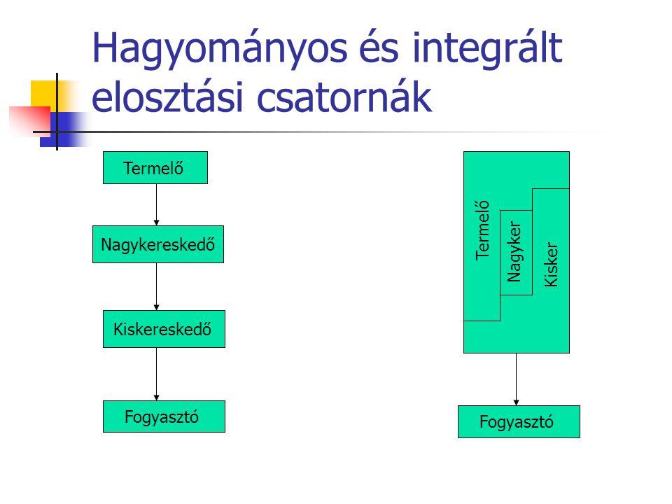 Hagyományos és integrált elosztási csatornák