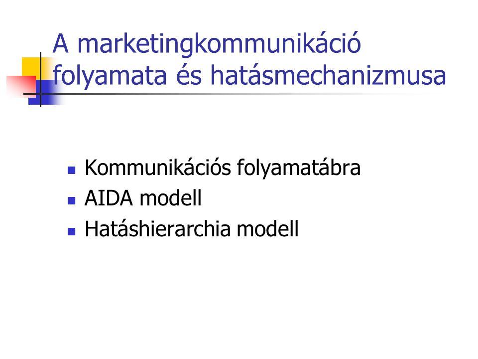 A marketingkommunikáció folyamata és hatásmechanizmusa