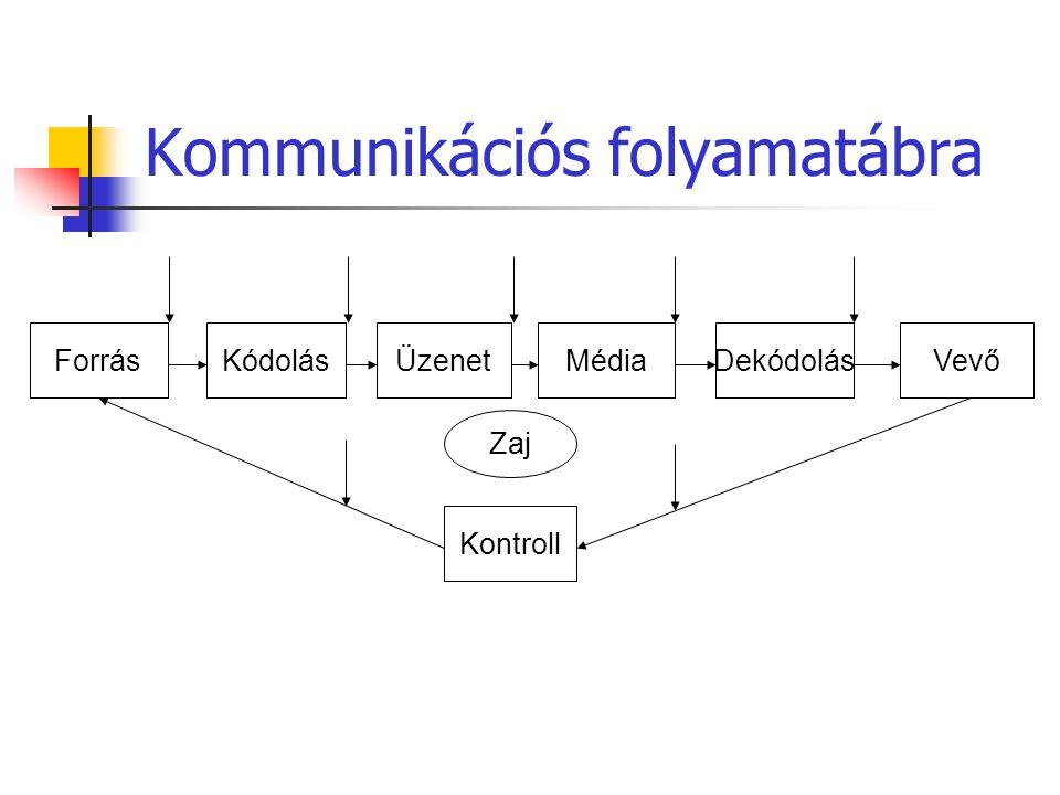 Kommunikációs folyamatábra
