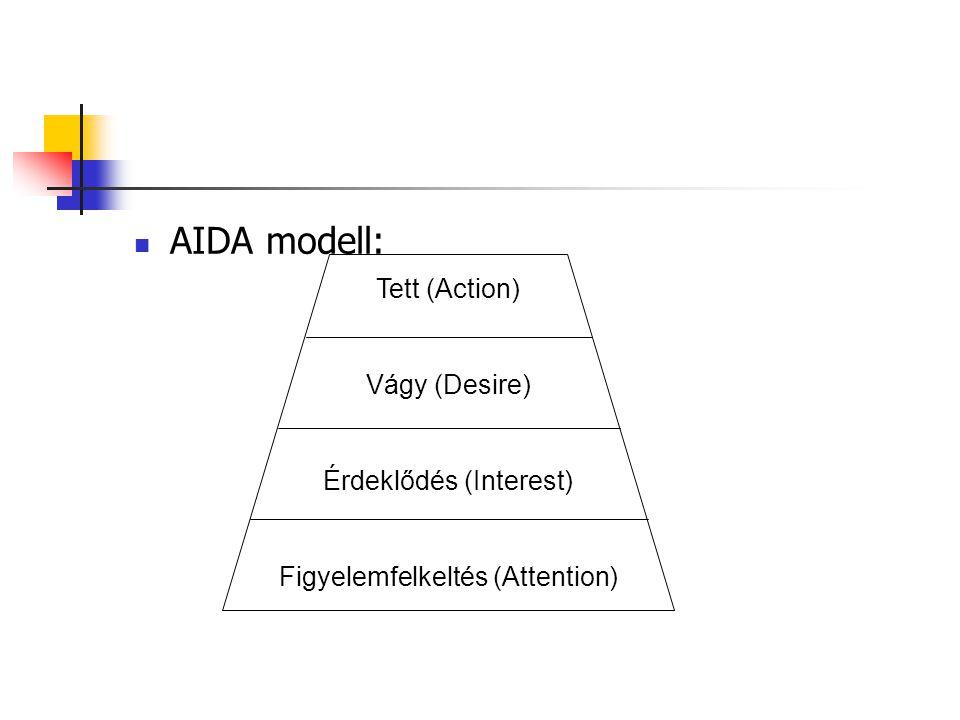 AIDA modell: Tett (Action) Vágy (Desire) Érdeklődés (Interest)