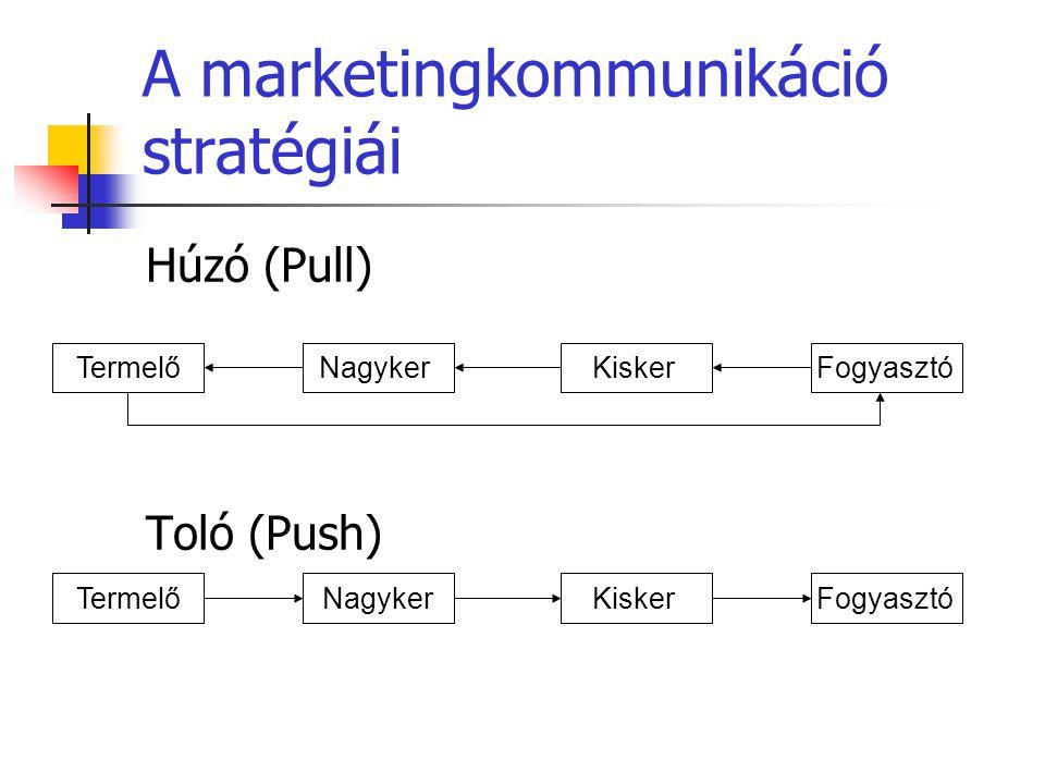 A marketingkommunikáció stratégiái