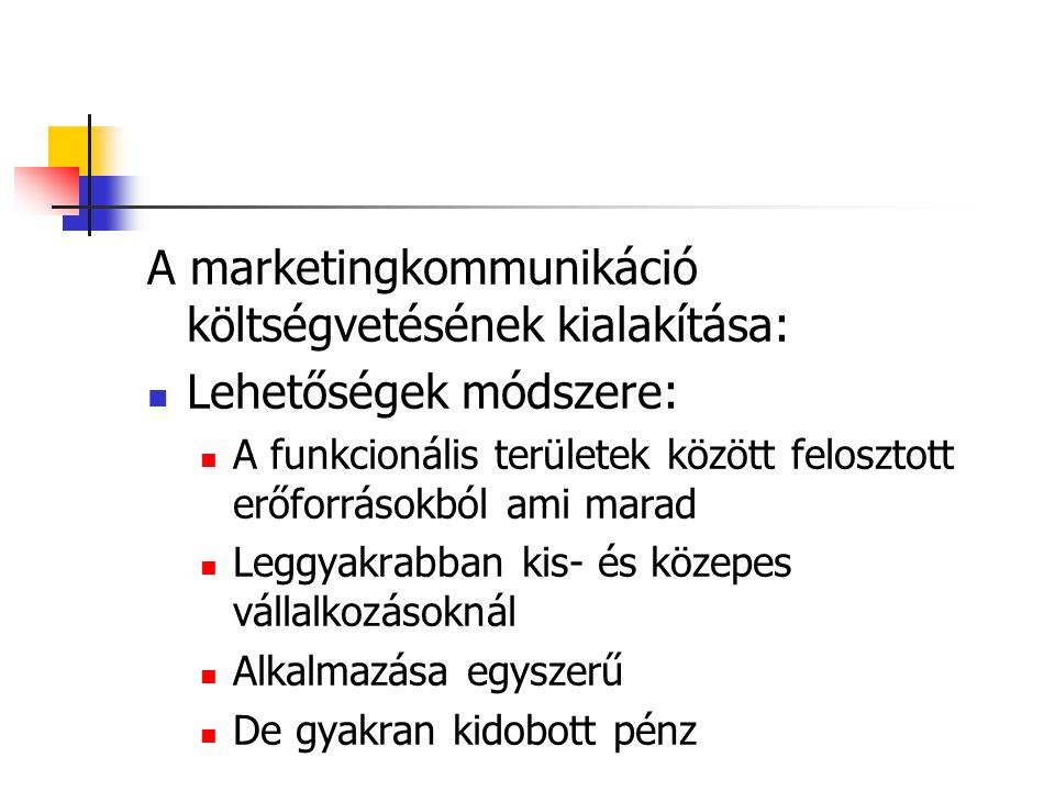 A marketingkommunikáció költségvetésének kialakítása: