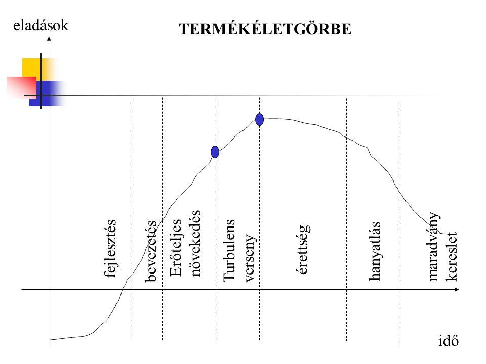 eladások TERMÉKÉLETGÖRBE. Erőteljes növekedés. Turbulens verseny. érettség. maradványkereslet. fejlesztés.
