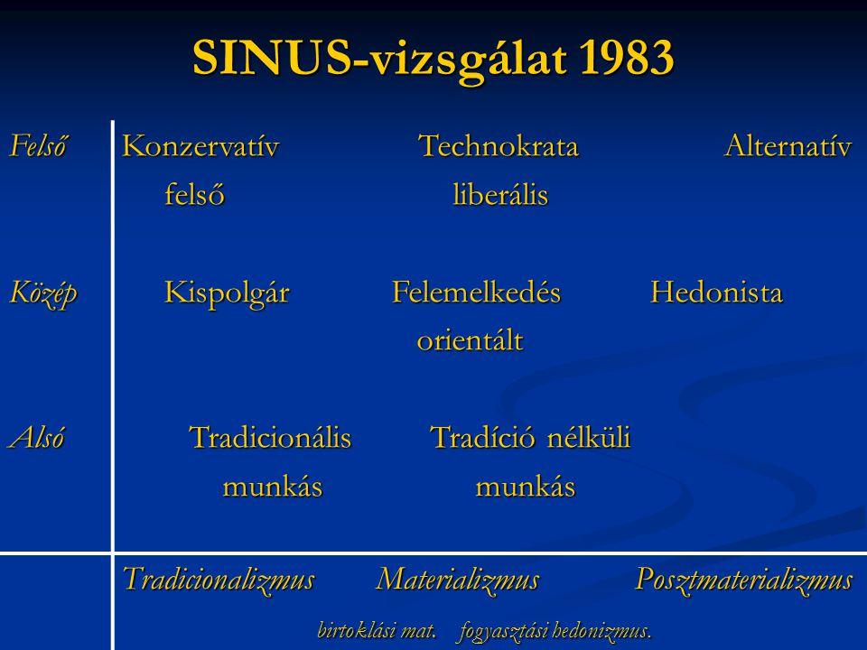 SINUS-vizsgálat 1983 Felső Közép Alsó