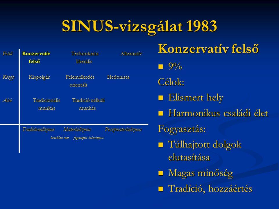 SINUS-vizsgálat 1983 Konzervatív felső 9% Célok: Elismert hely