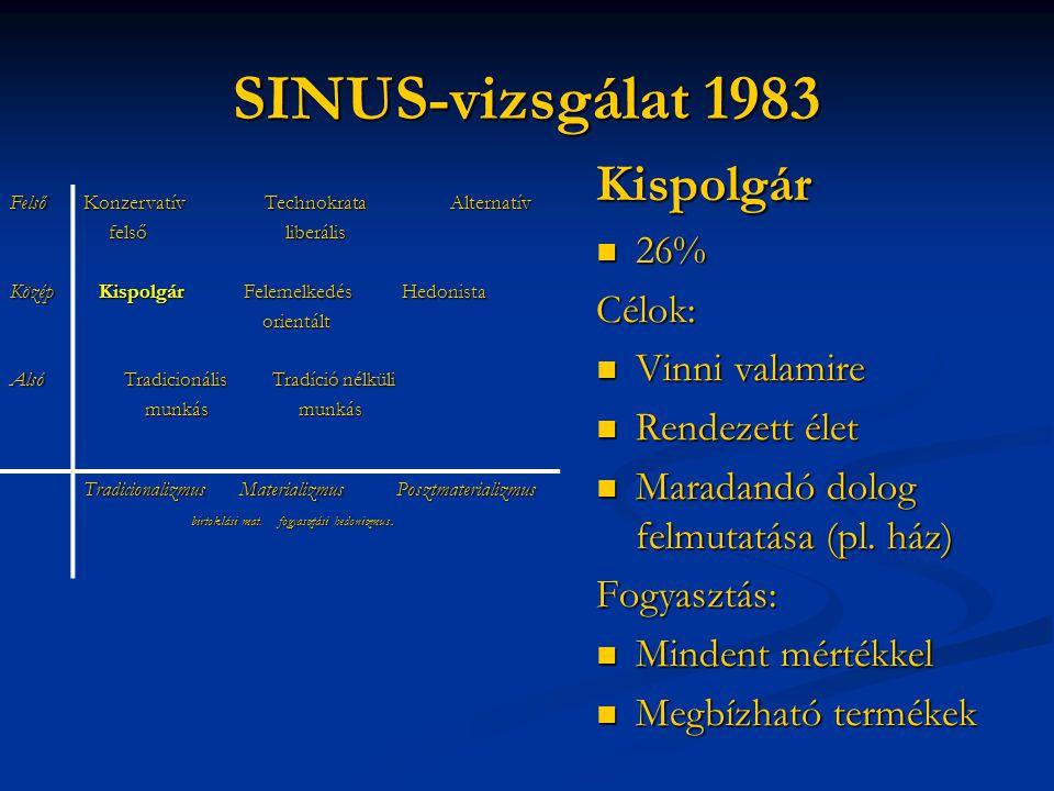 SINUS-vizsgálat 1983 Kispolgár 26% Célok: Vinni valamire