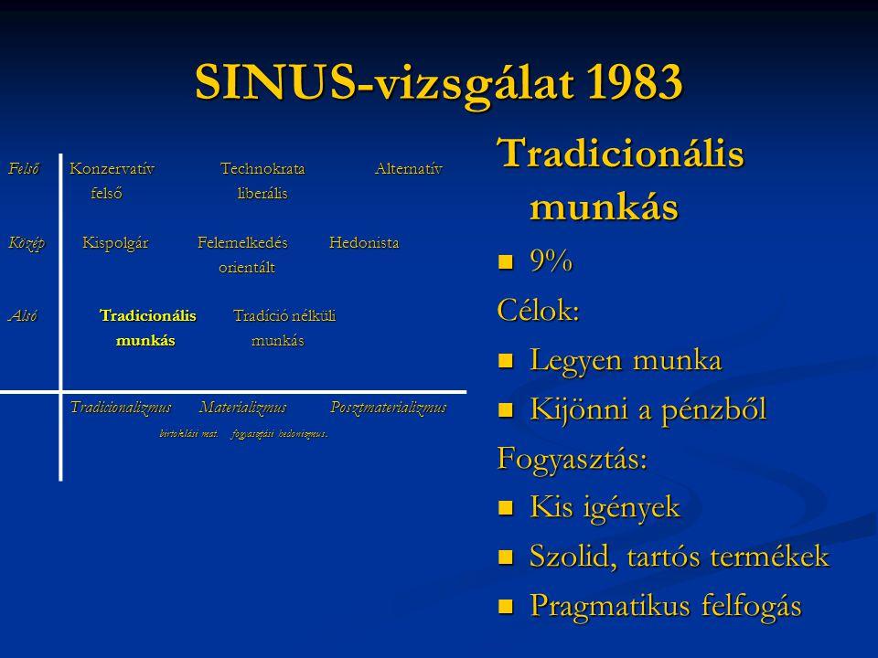 SINUS-vizsgálat 1983 Tradicionális munkás 9% Célok: Legyen munka