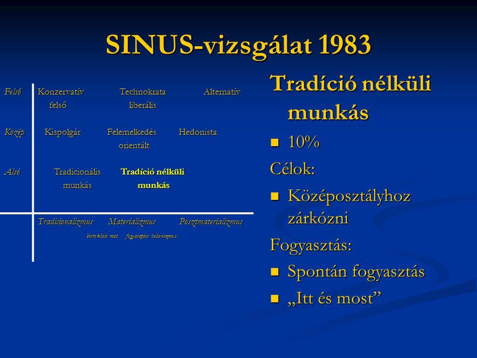 SINUS-vizsgálat 1983 Tradíció nélküli munkás 10% Célok: