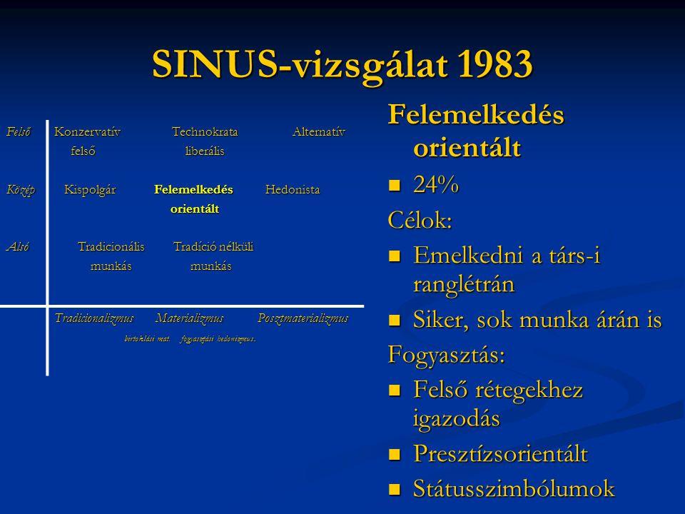 SINUS-vizsgálat 1983 Felemelkedés orientált 24% Célok: