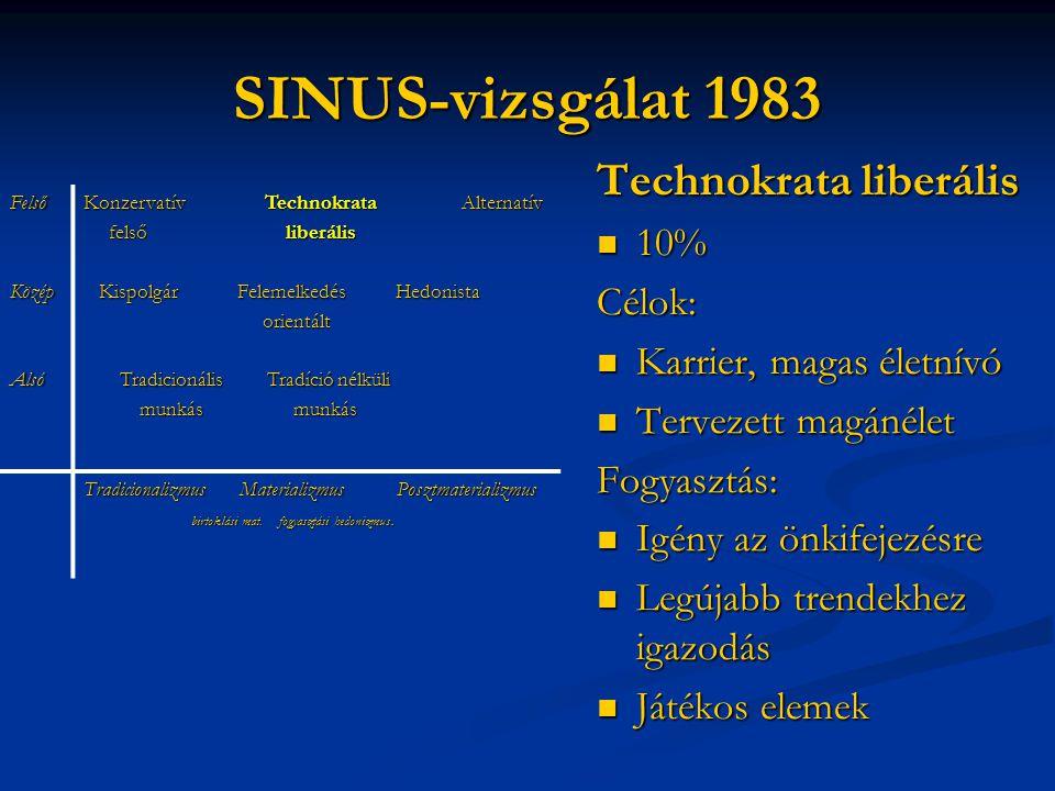 SINUS-vizsgálat 1983 Technokrata liberális 10% Célok: