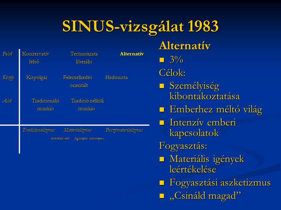 SINUS-vizsgálat 1983 Alternatív 3% Célok: Személyiség kibontakoztatása