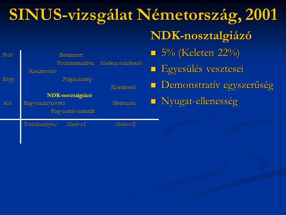 SINUS-vizsgálat Németország, 2001