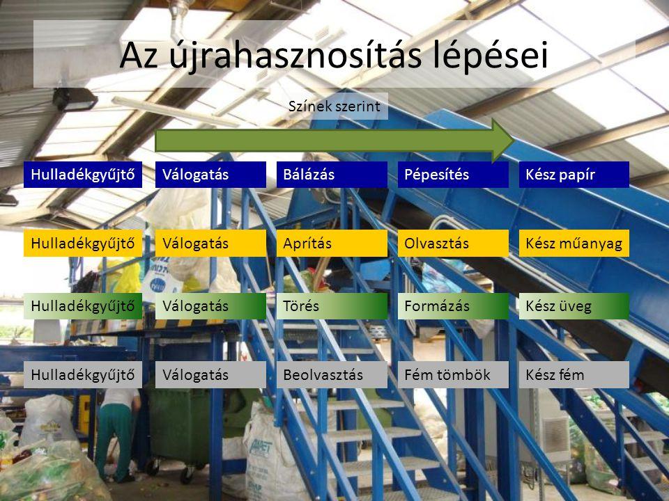 Az újrahasznosítás lépései