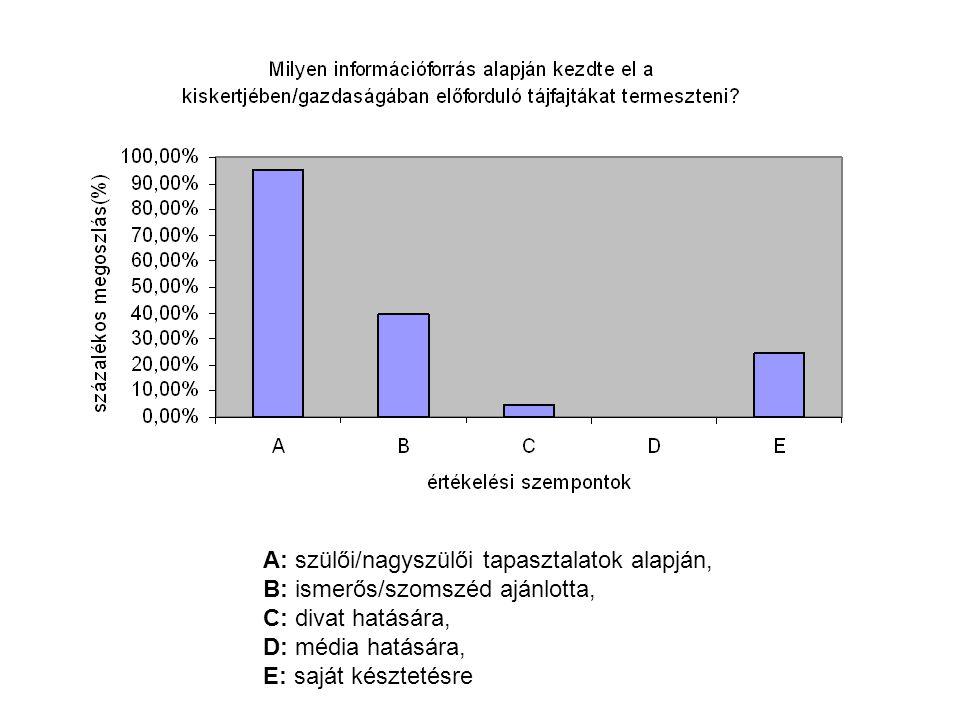 A: szülői/nagyszülői tapasztalatok alapján, B: ismerős/szomszéd ajánlotta, C: divat hatására, D: média hatására, E: saját késztetésre