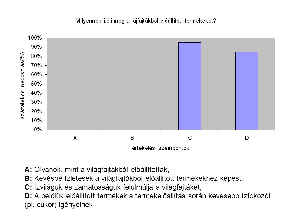 A: Olyanok, mint a világfajtákból előállítottak, B: Kevésbé ízletesek a világfajtákból előállított termékekhez képest, C: Ízviláguk és zamatosságuk felülmúlja a világfajtákét, D: A belőlük előállított termékek a termékelőállítás során kevesebb ízfokozót (pl.