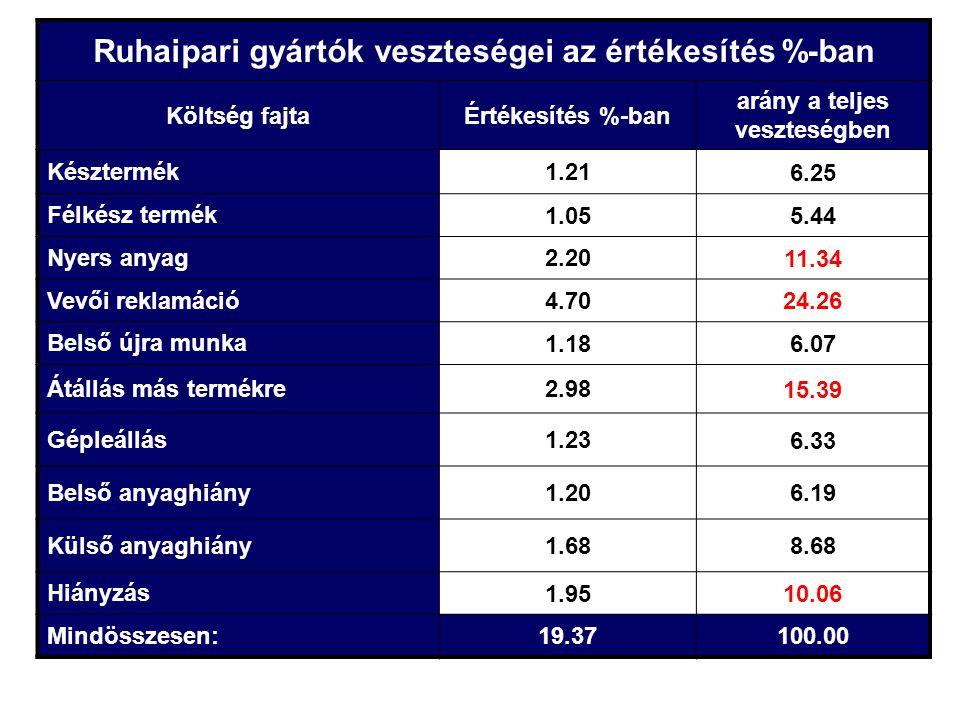 Ruhaipari gyártók veszteségei az értékesítés %-ban