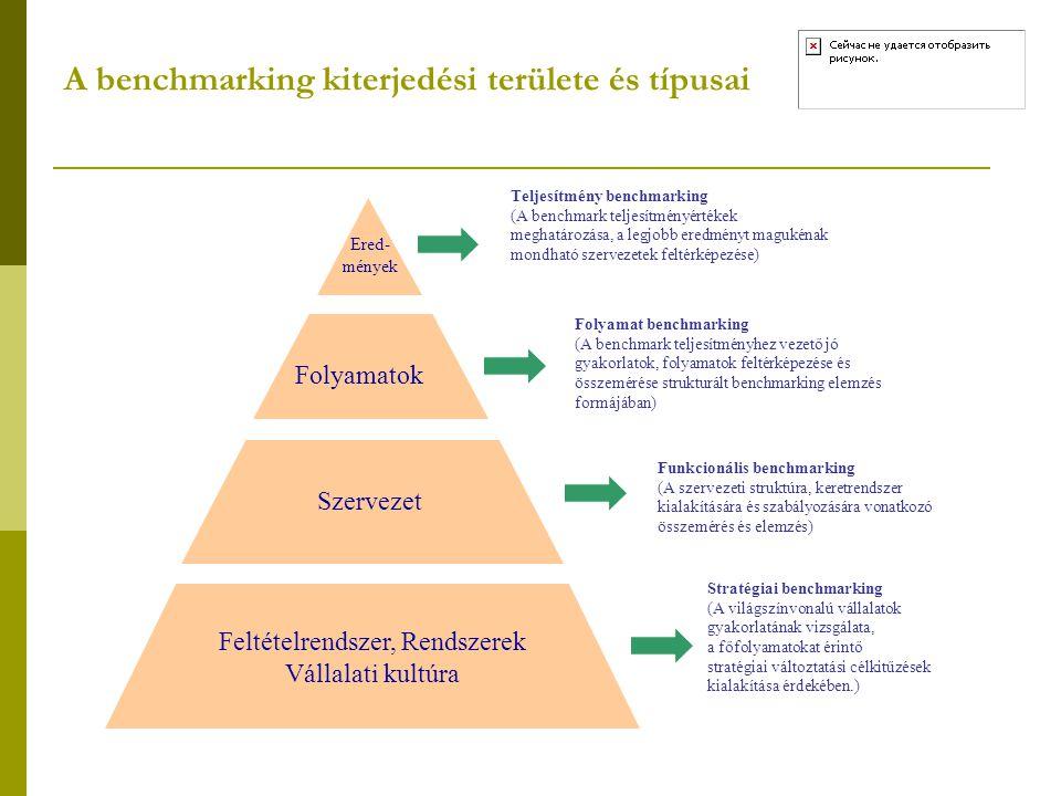 A benchmarking kiterjedési területe és típusai
