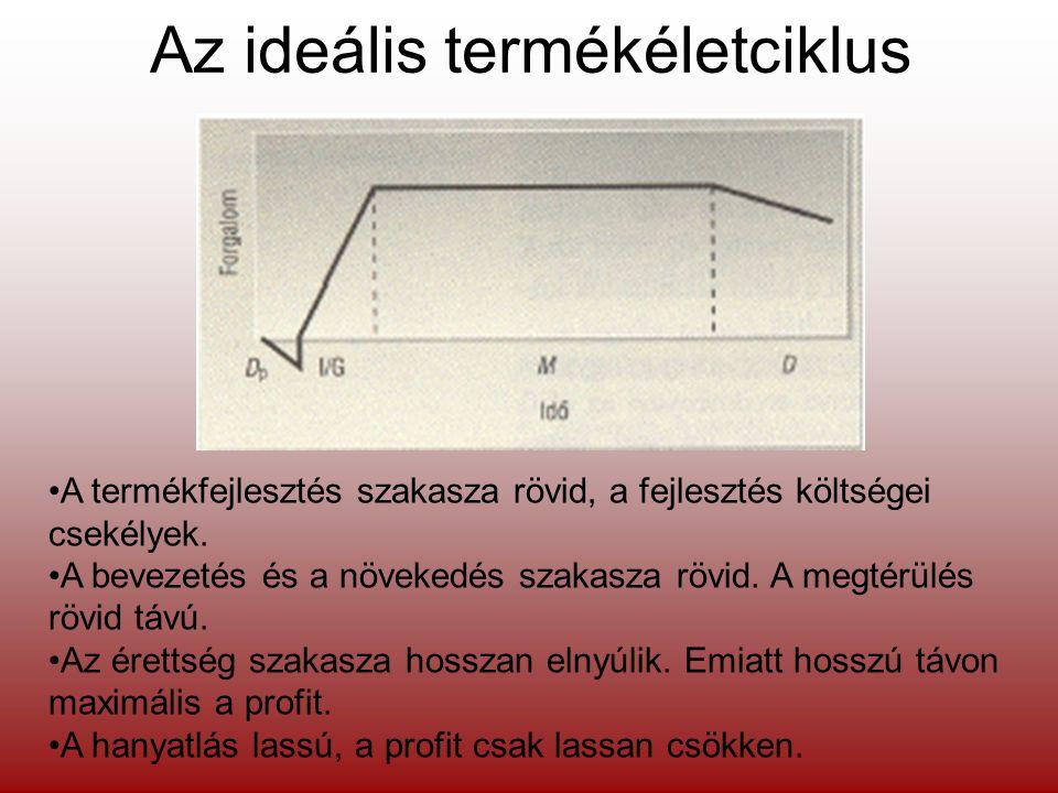 Az ideális termékéletciklus