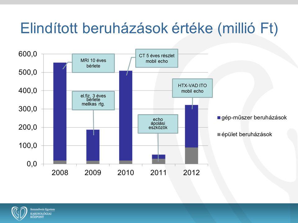 Elindított beruházások értéke (millió Ft)