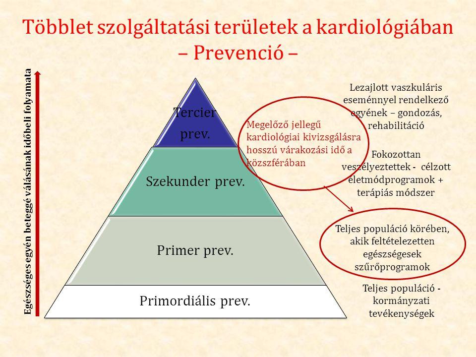 Többlet szolgáltatási területek a kardiológiában – Prevenció –