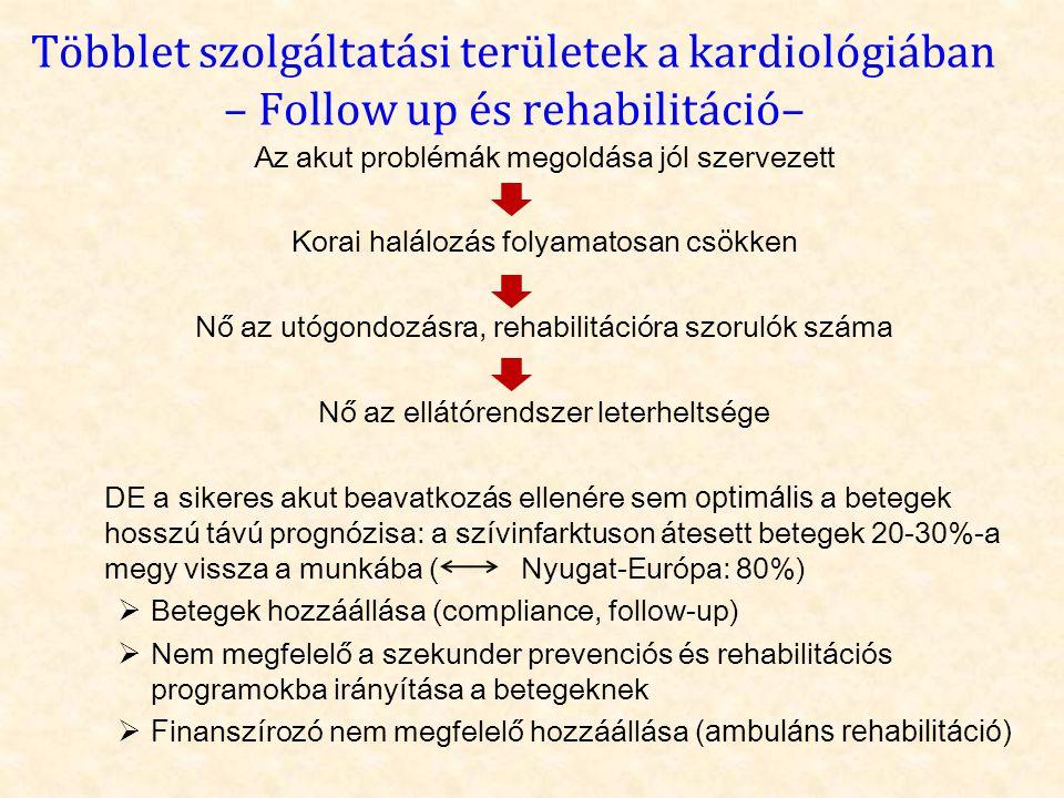Többlet szolgáltatási területek a kardiológiában – Follow up és rehabilitáció–