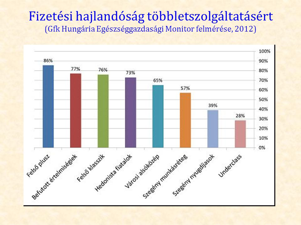 Fizetési hajlandóság többletszolgáltatásért (Gfk Hungária Egészséggazdasági Monitor felmérése, 2012)
