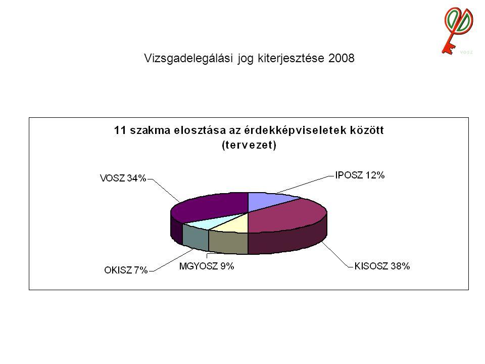 Vizsgadelegálási jog kiterjesztése 2008