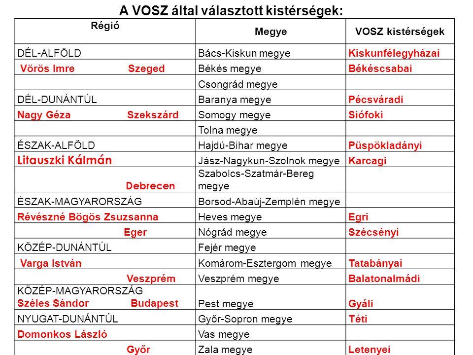 A VOSZ által választott kistérségek: